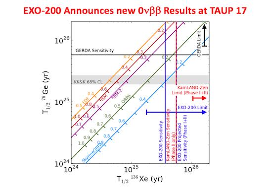 Exo Enriched Xenon Observatory Neutrinoless Double Beta Decay